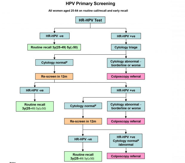 hpv nhs treatment