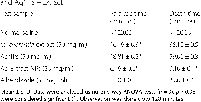 anthelmintic activity of silver nanoparticles