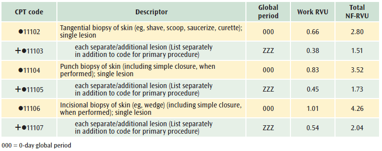 papilloma excision cpt