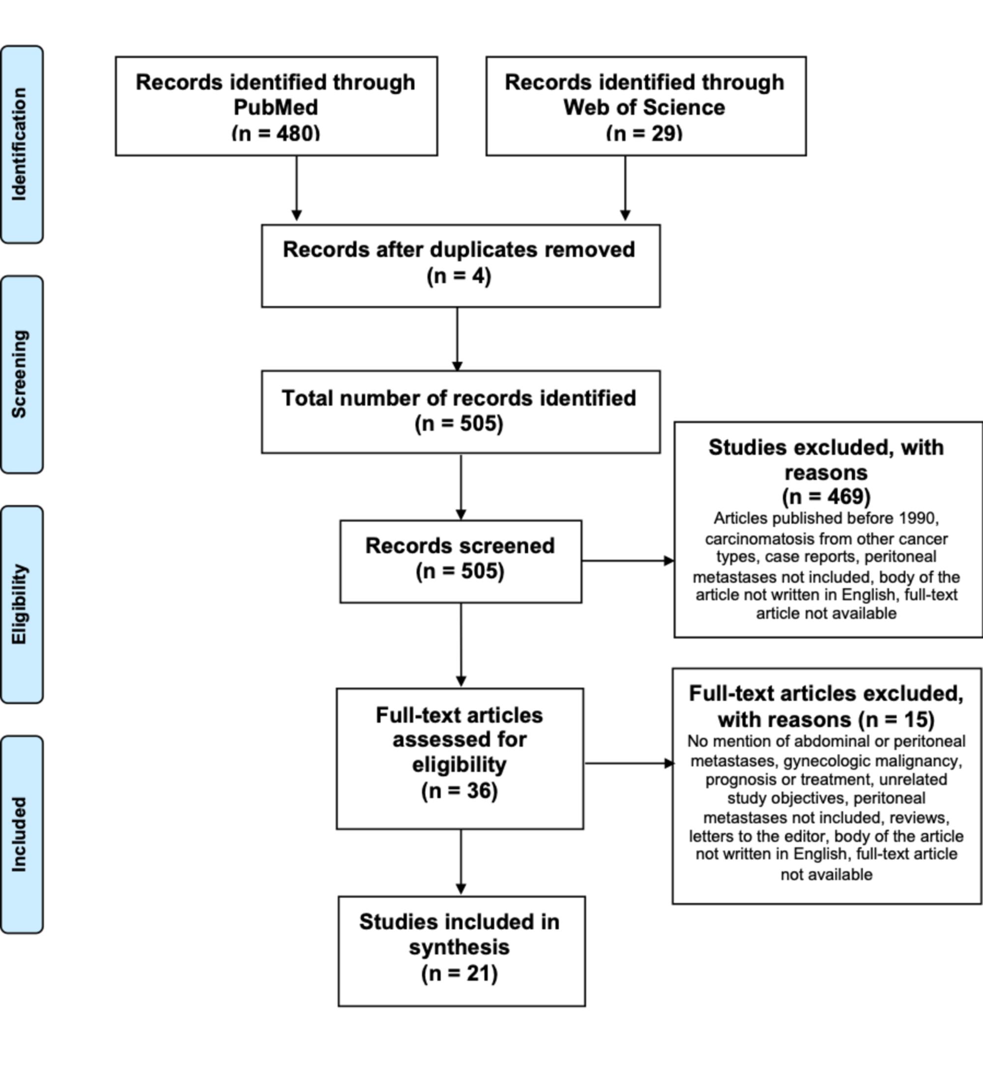 peritoneal cancer no treatment