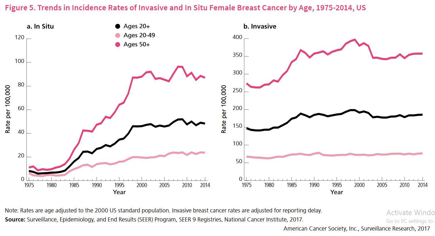 cancer san invaziv