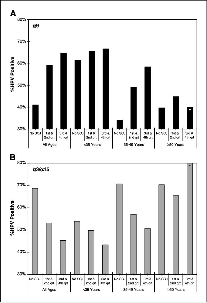Diagnosticarea infectiilor cu hpv si preventia cancerului de col uterin   Euromaterna