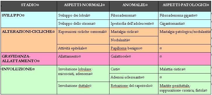 papilloma intraduttale sclerosante