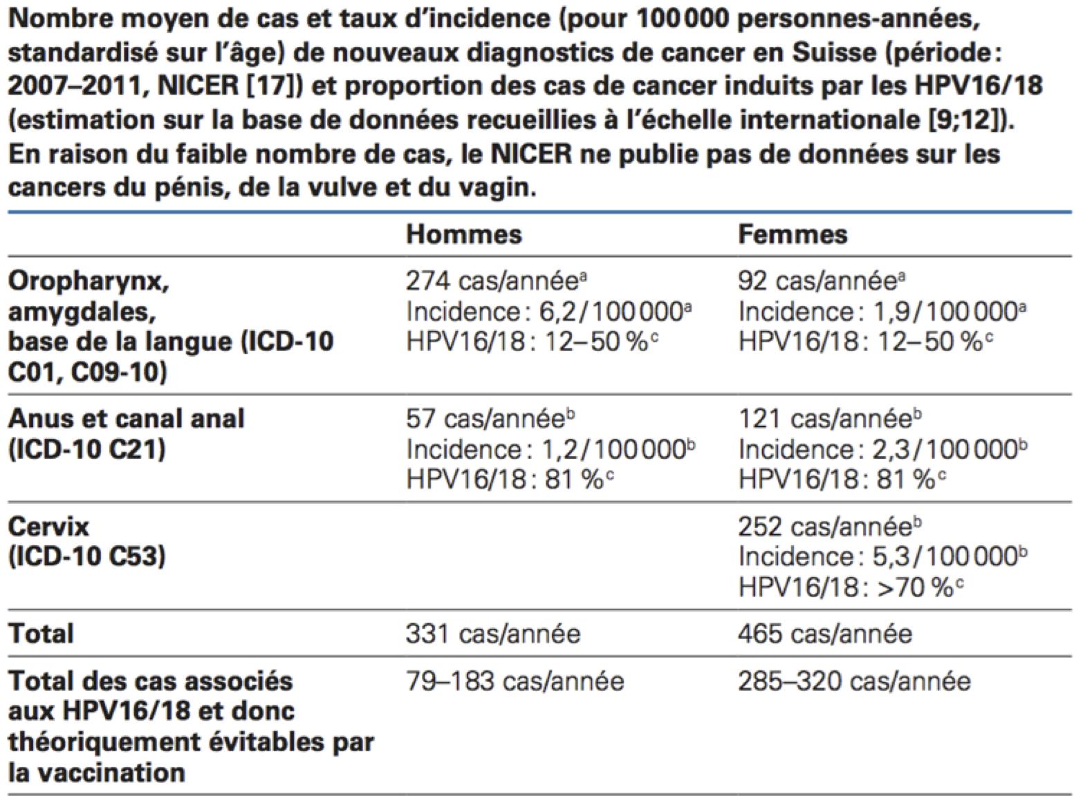 hpv impfung gegen was