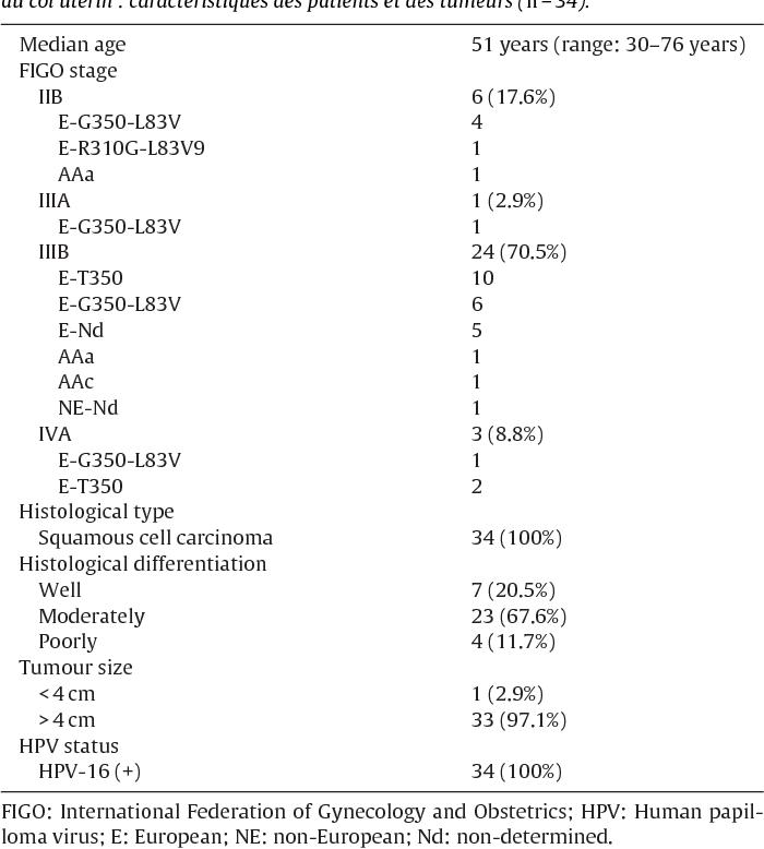 papilloma virus n 16