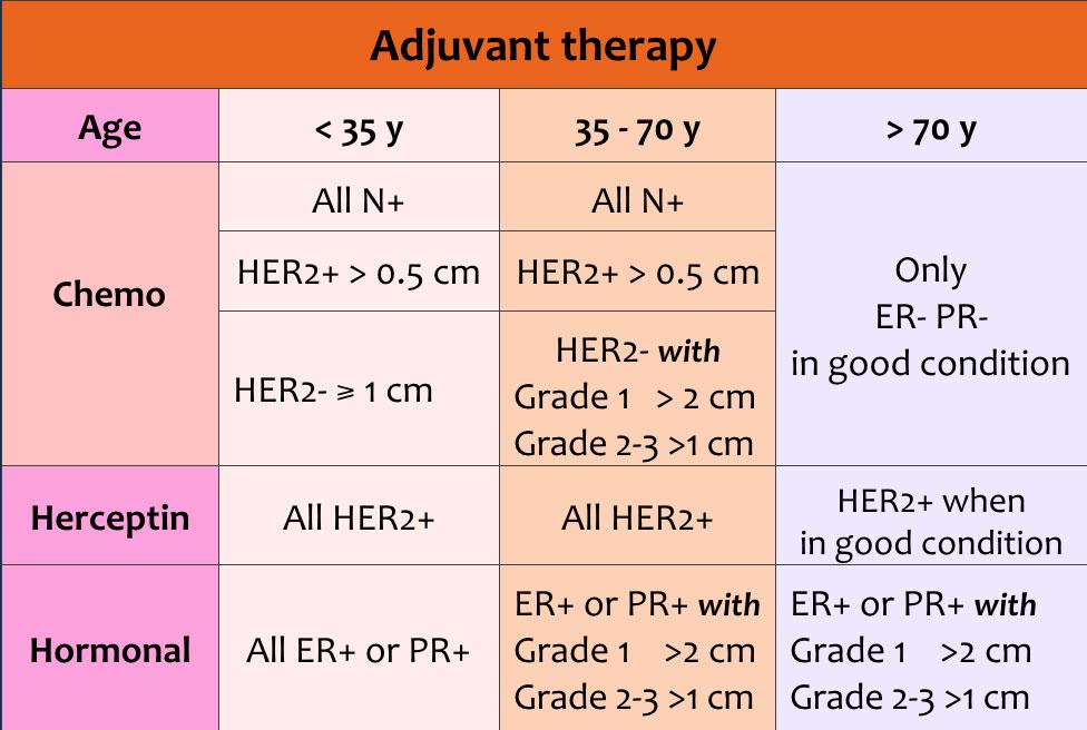 Cancerul de sân: simptome, investigații, tratamente recomandate | AcibademRomania