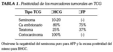 Ghid de management al tumorilor germinale testiculare seminomatoase – leacurinaturiste.ro