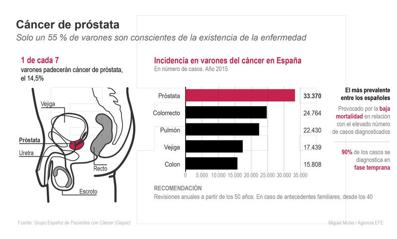 cancer de prostata gente joven)