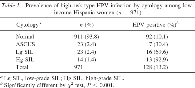 human papillomavirus infection high risk cancer la pancreas regim alimentar