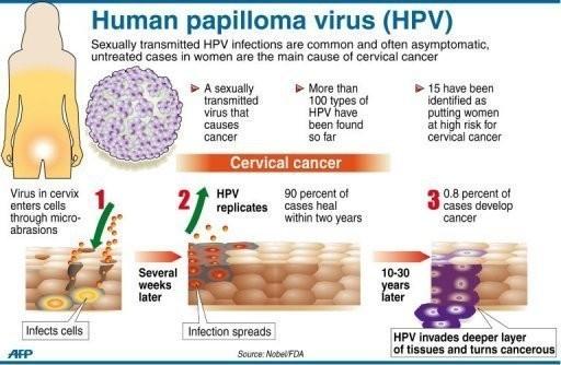 hpv behandlung mann dauer cancer limfatic manifestari
