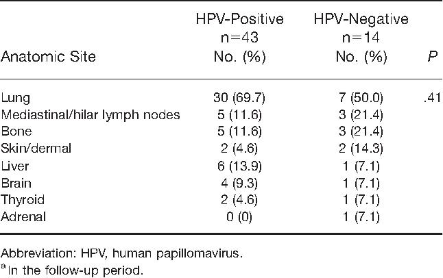 hpv oropharyngeal cancer recurrence cura de dezintoxicare fulga