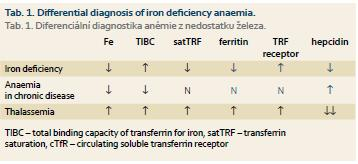 anemie z nedostatku vit b12 hpv and pregnancy uk
