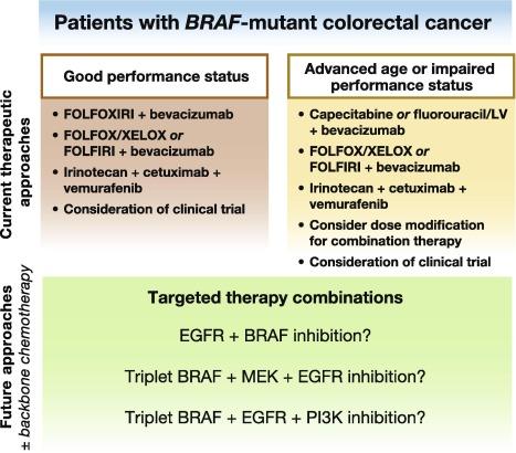 Metastasis of Colorectal Cancer