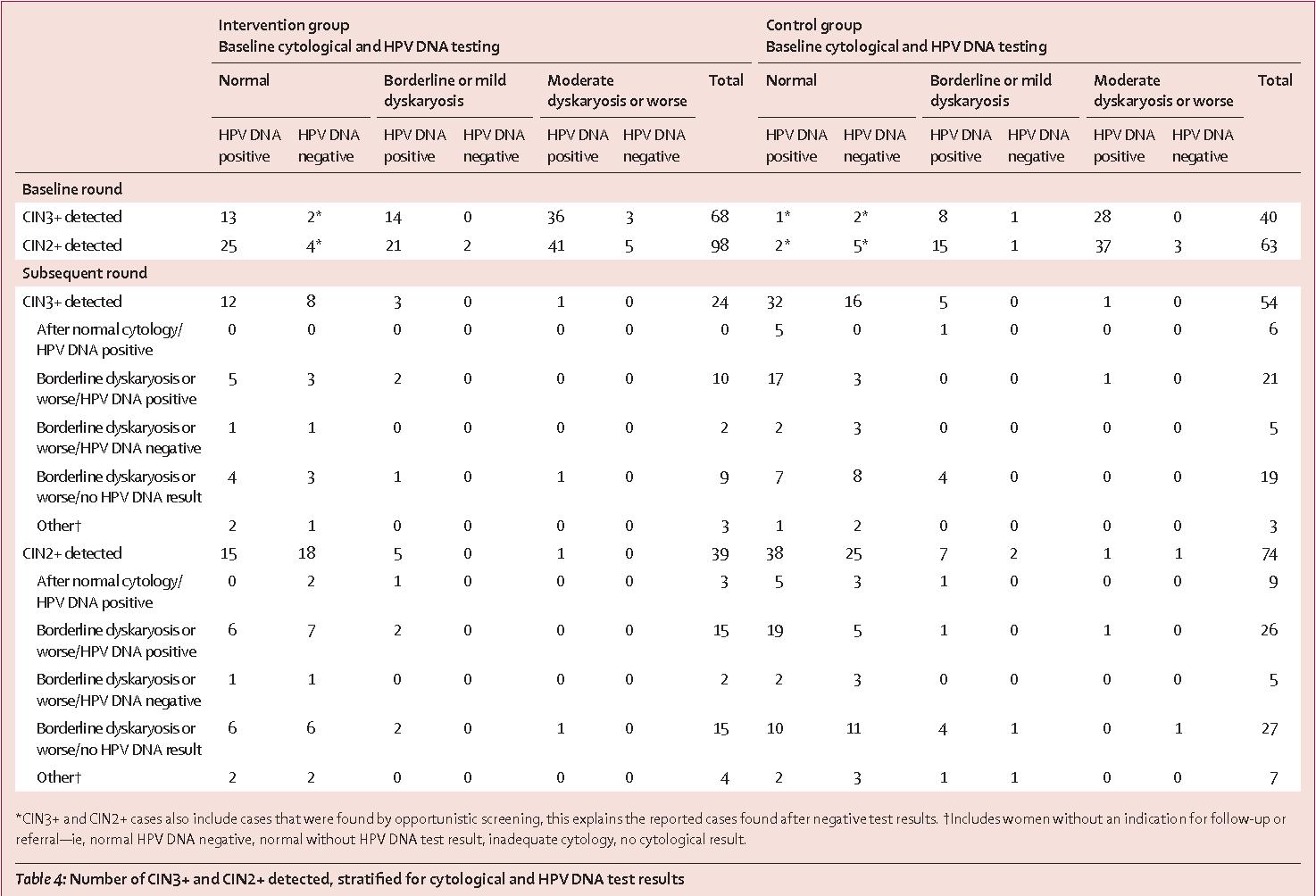 HPV și Fertilitate: cunosc faptele