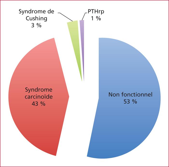 cancer neuroendocrine pulmonaire