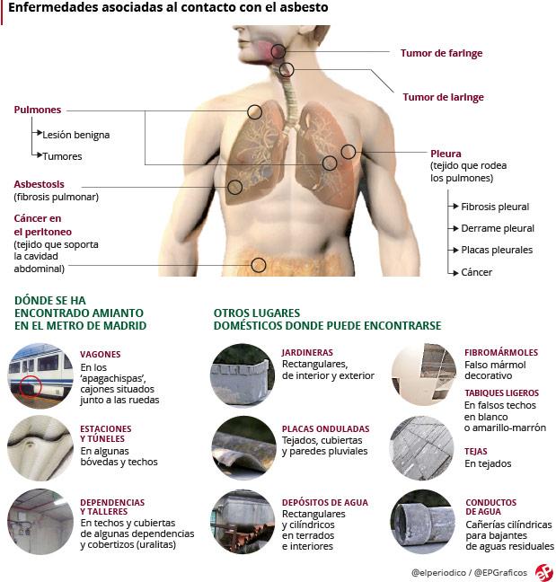azbest - Traducere în spaniolă - exemple în română   Reverso Context