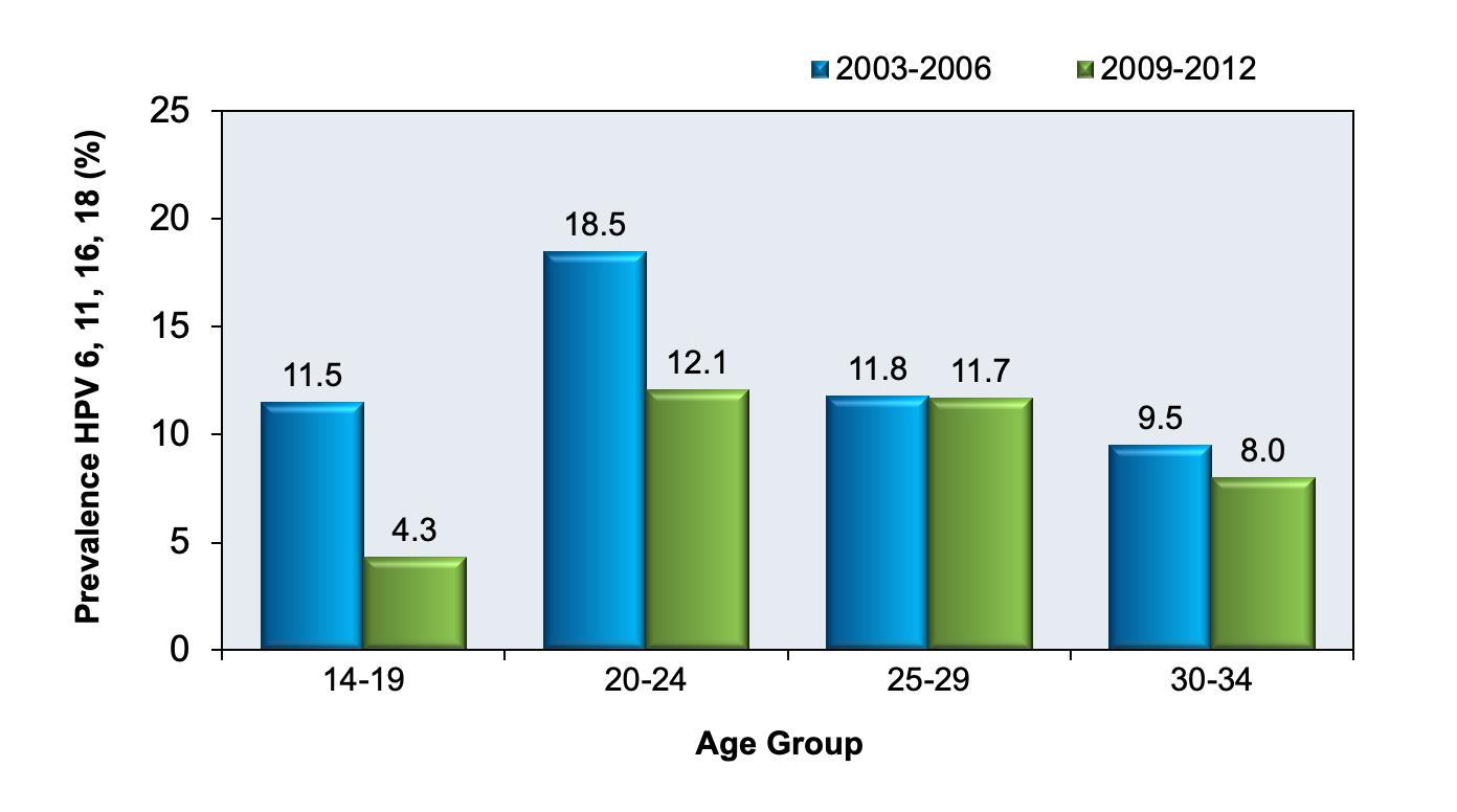 human papillomavirus infection percentage