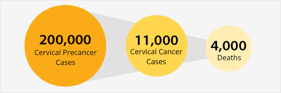 hpv cancer what is it