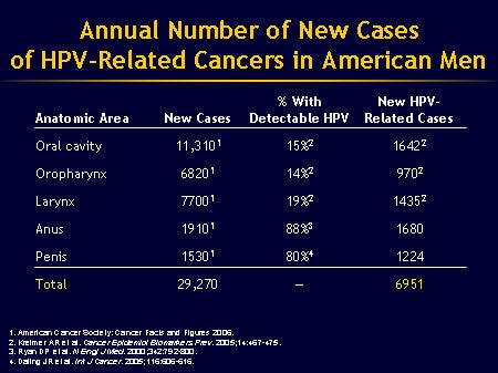 hpv and penile cancer statistics