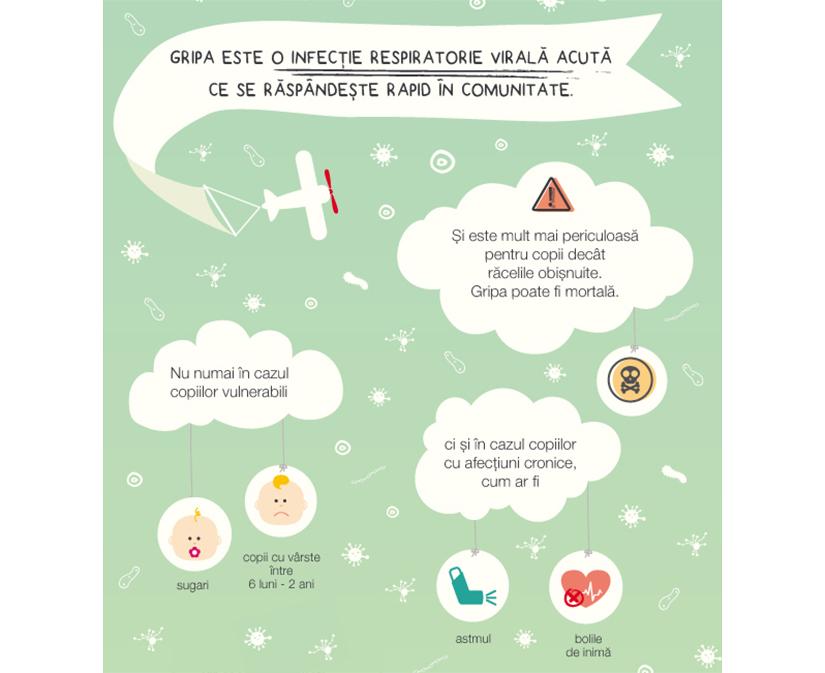 Pentru părinţi: cum să preveniţi şi să trataţi răceala sau gripa la copii
