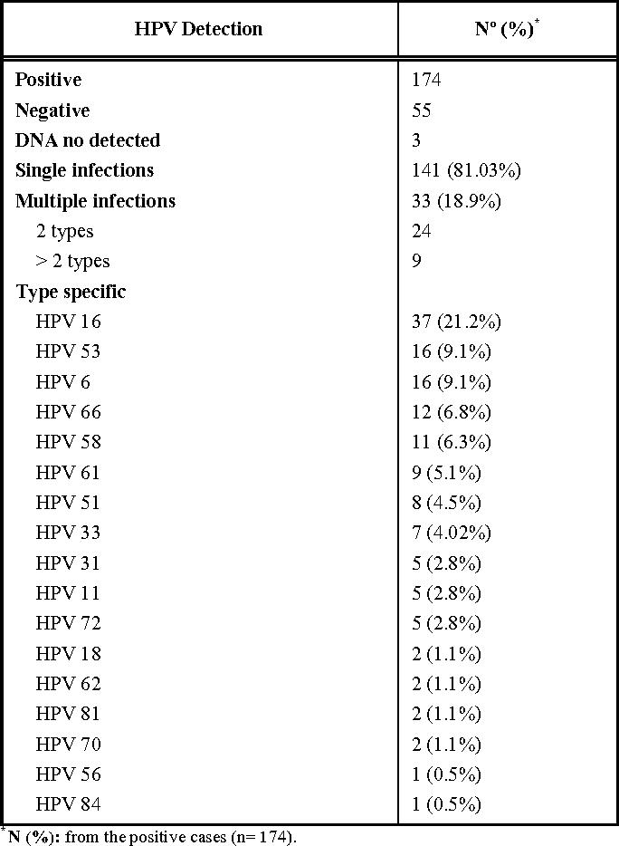 human papillomavirus in cervical specimens