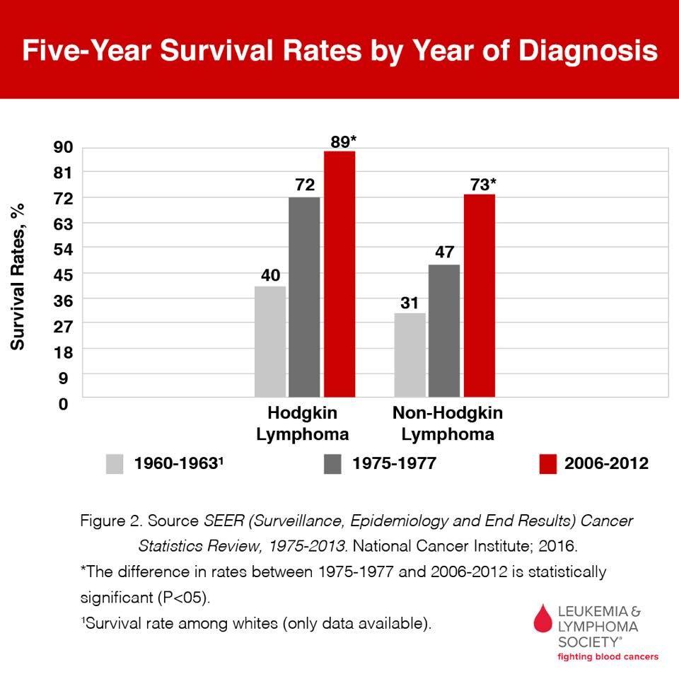 cancer hodgkins survival rate
