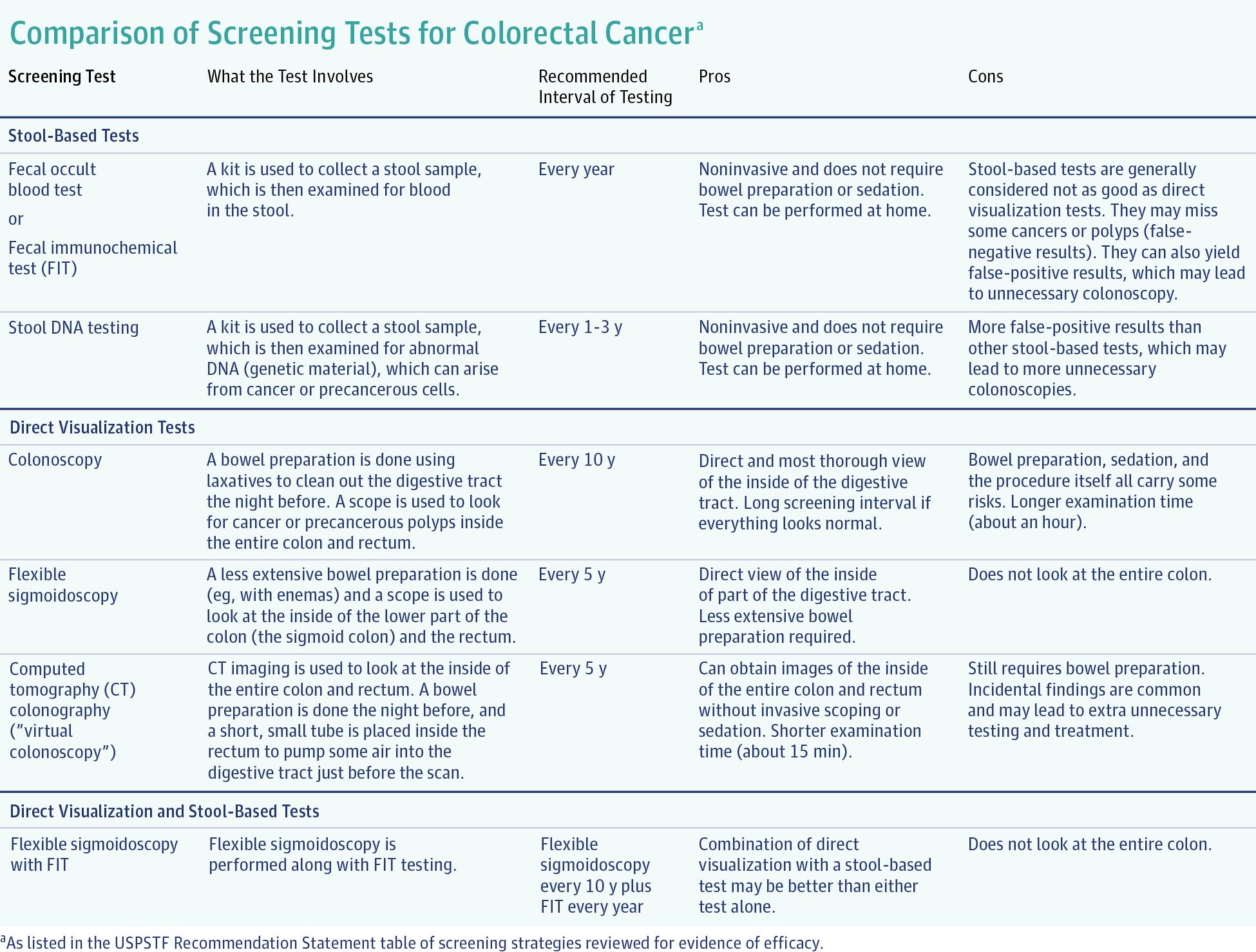 colorectal cancer jama