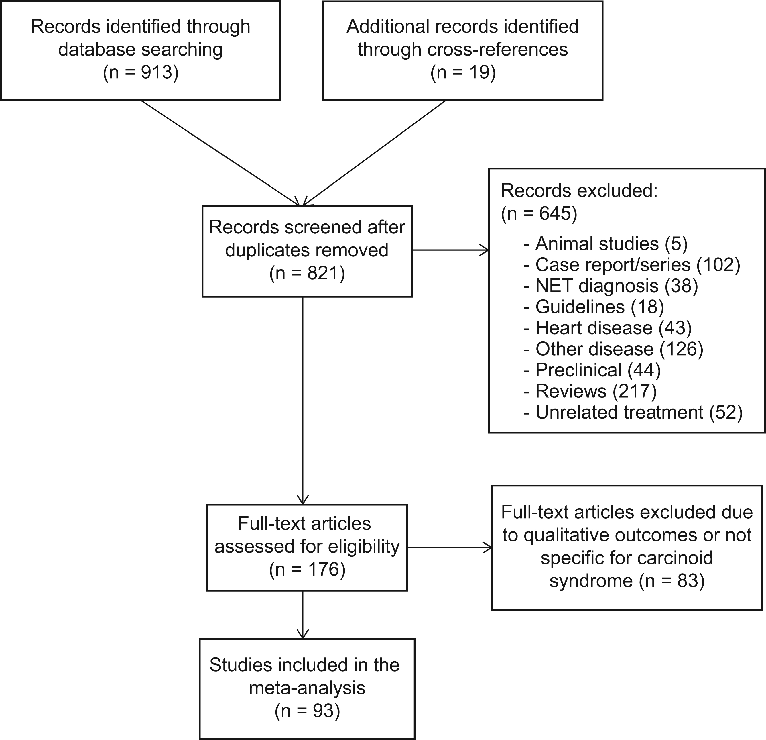 neuroendocrine cancer diarrhea
