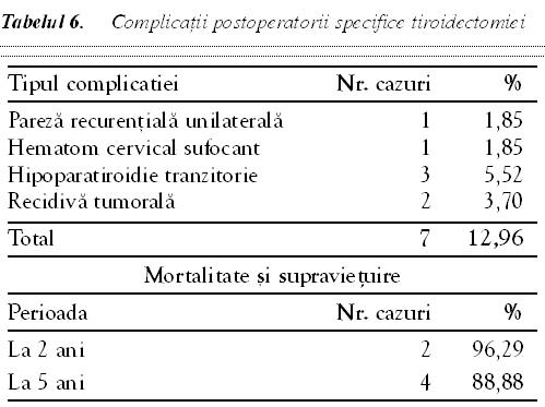 Ghidul pacientului cu cancer tiroidian (partea I) | Medlife