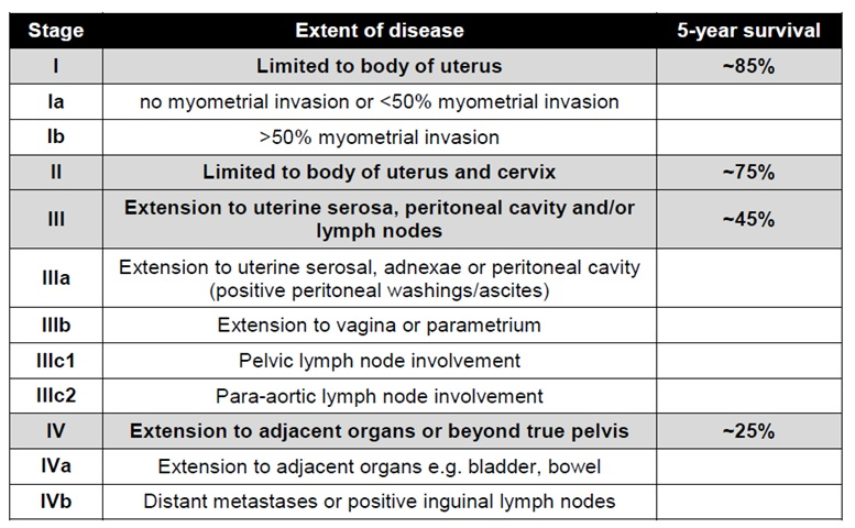 Endometrial cancer tumor markers