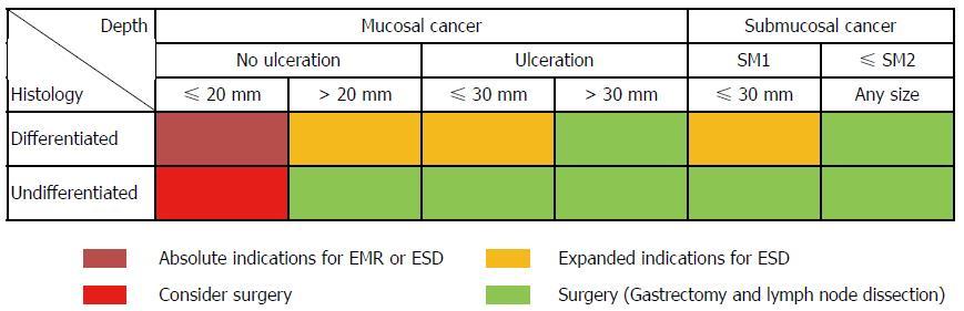 Strategii moderne de urmărire a pacienţilor cu risc înalt de cancer gastric - PDF Free Download