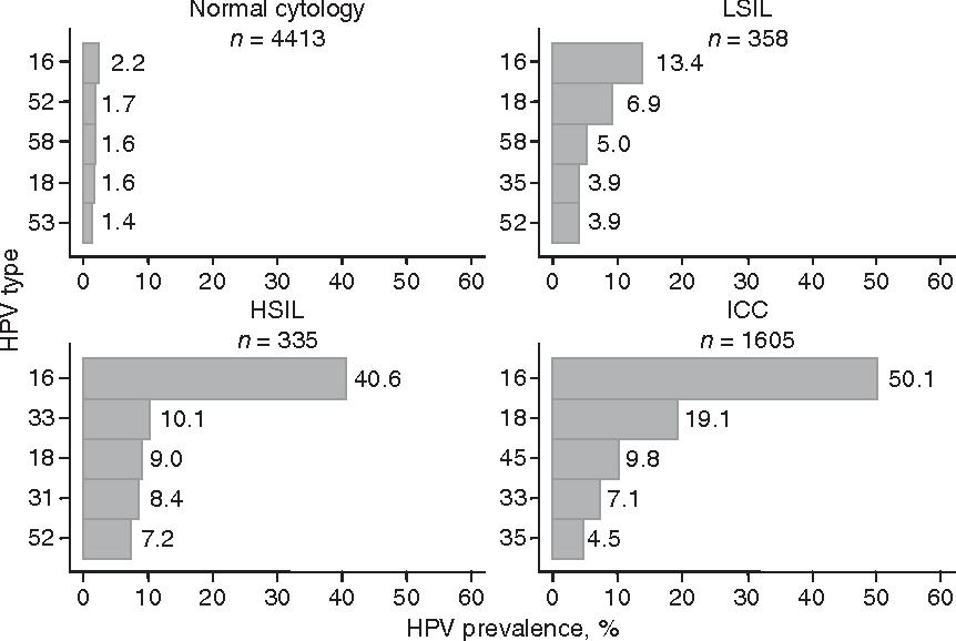 high risk hpv cervical cancer statistics