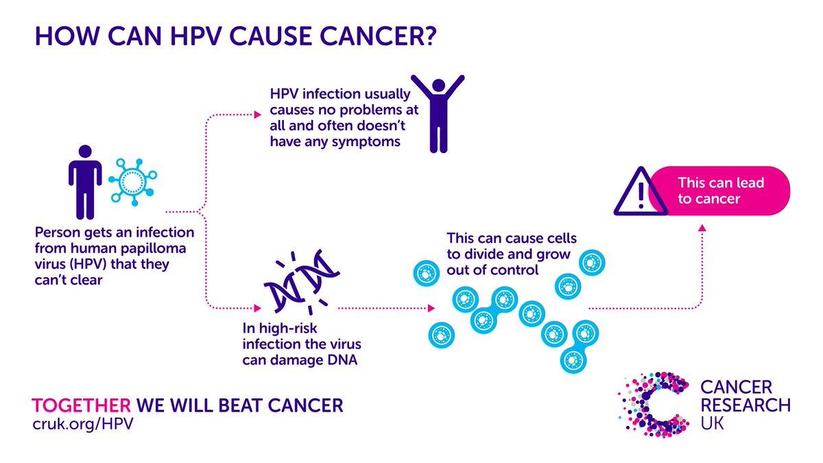 how papillomavirus causes cancer