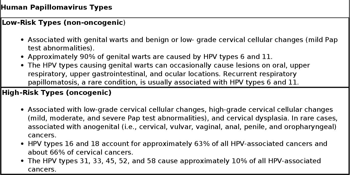 hpv type that causes genital warts vaccino papilloma virus dopo contagio