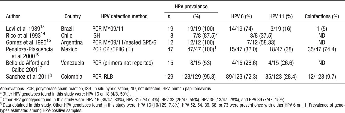 human papilloma virus recurrence