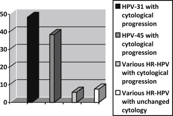 human papillomavirus cervical cancer nedir