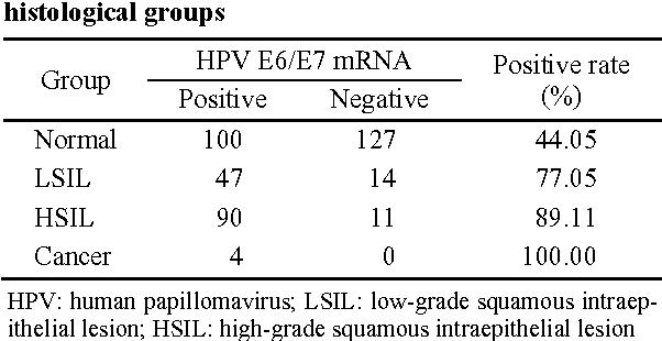 Papillomavirus fertilite. Natural History of HPV Infection kombucha dysbiosis