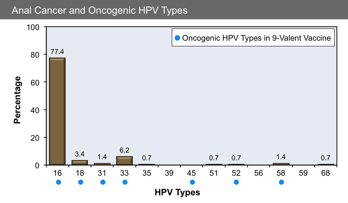 HPV (Papiloma Virus Uman) ADN-genotipare | Synevo