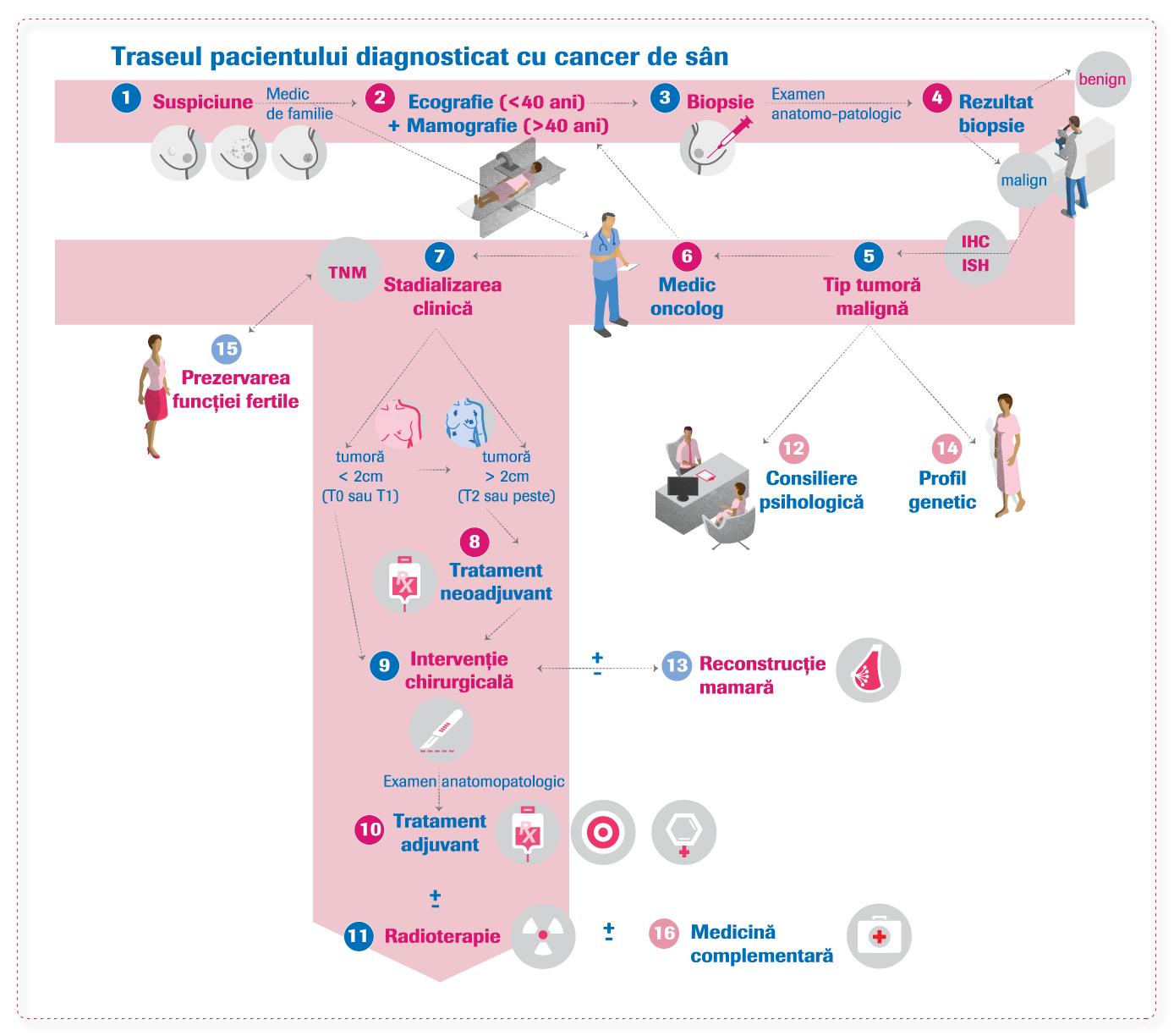 cancer triplu negativ noutati human papillomavirus (hpv) high-risk dna detection
