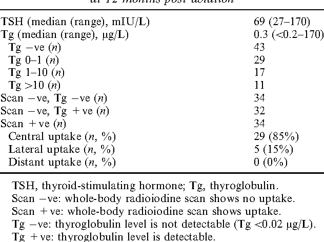 cancerul-tiroidian