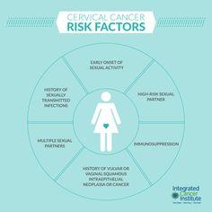 cervical cancer risk factor