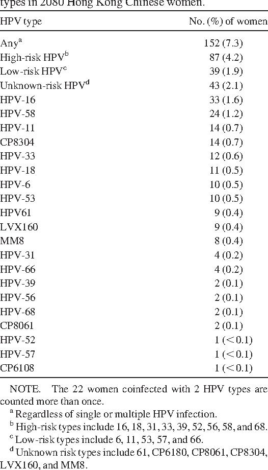 tempo di incubazione del papilloma virus vestibular papillomatosis how common
