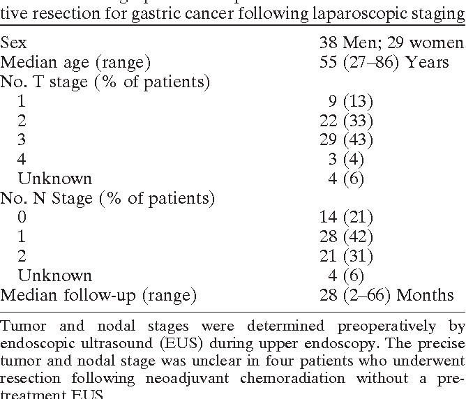 GASTRIC CANCER TUMOR MARKERS – Romanian Medical Journal