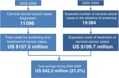 Dramatic Growth In Cancer Rates Among US Elderly, Minorities Predicted