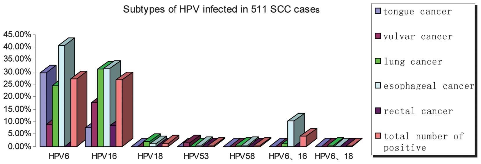 hpv esophageal cancer prognosis