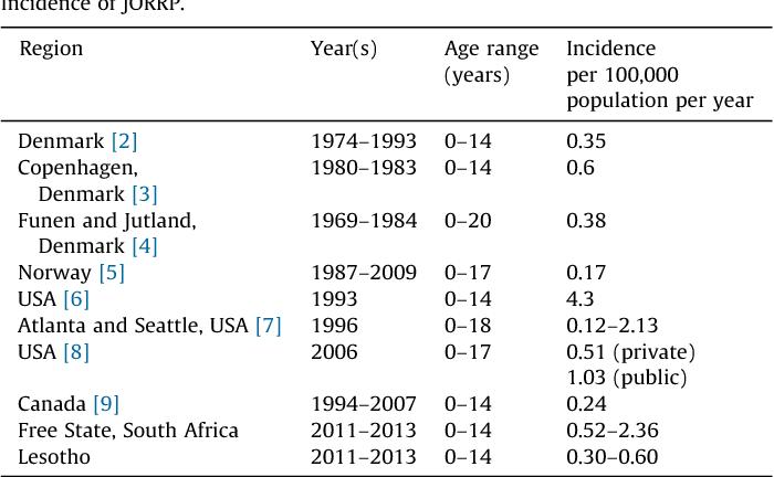 laryngeal papilloma prevalence wart virus spread