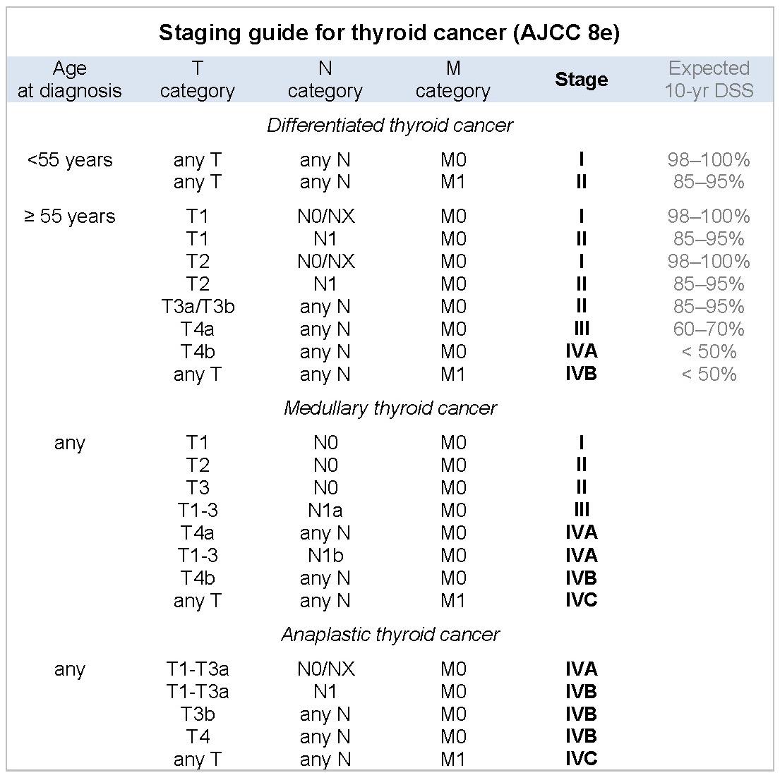 papillary thyroid cancer classification