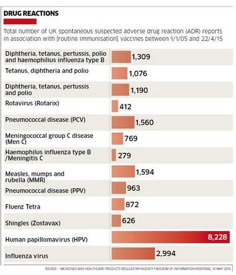 vaccino papilloma virus sicuro